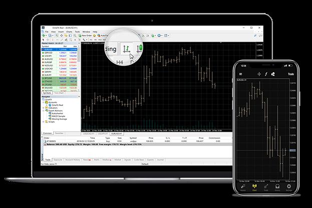 MetaTrader4 Forex trading platform - Download